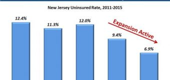 Even as premiums rise, N.J. declares controversial Medicaid expansion a success