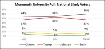 Monmouth Poll: Clinton leads Trump 50-37
