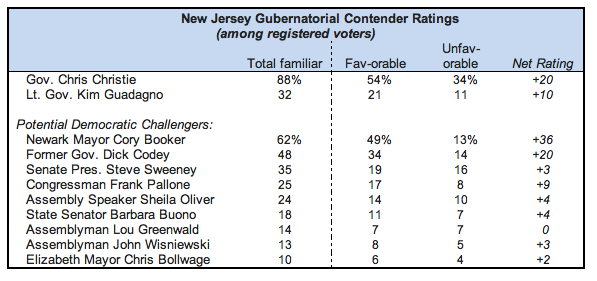 POLL:  Christie at 55% Approval; Booker Boasts Strongest Name ID of Potential 2013 Challengers