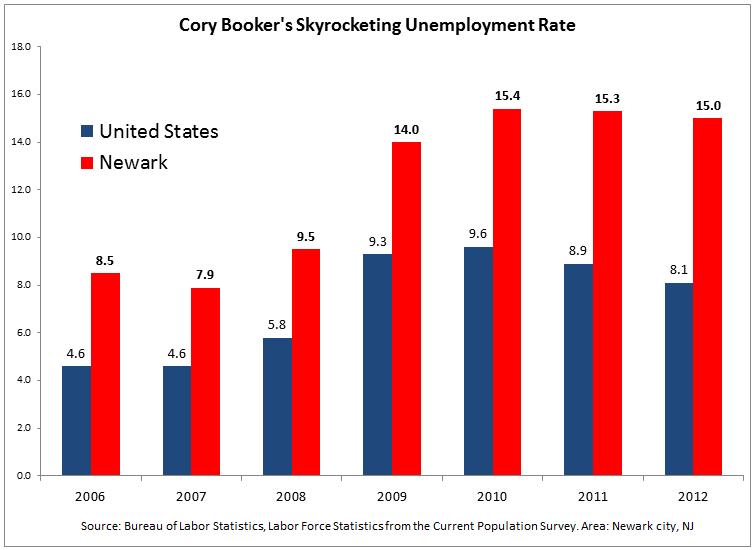 @CoryBooker Proposes Economy-Crushing Trillion-Dollar Tax Hike