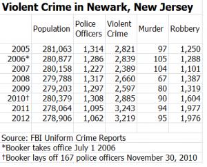 Newark Crime Chart