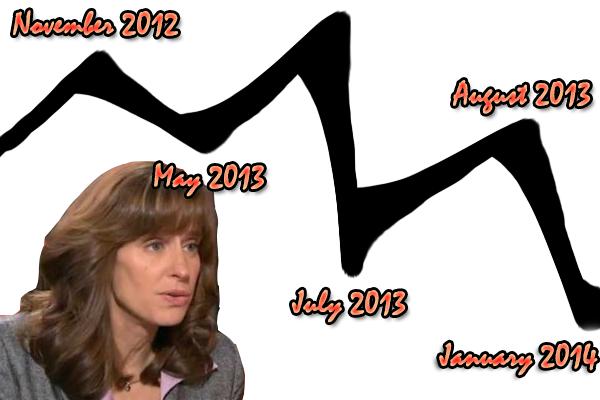 The Zimmer Fibber Timeline