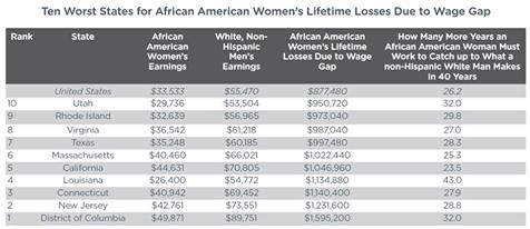 wage equality chart
