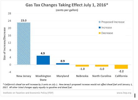 gas-tax-chart-1