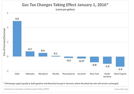 gas-tax-chart-2
