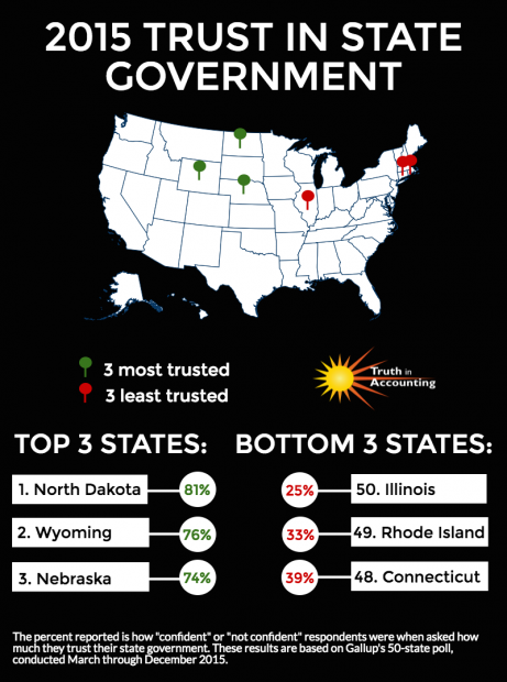 Here's What The Most-Trusted State Govts. Have In Common