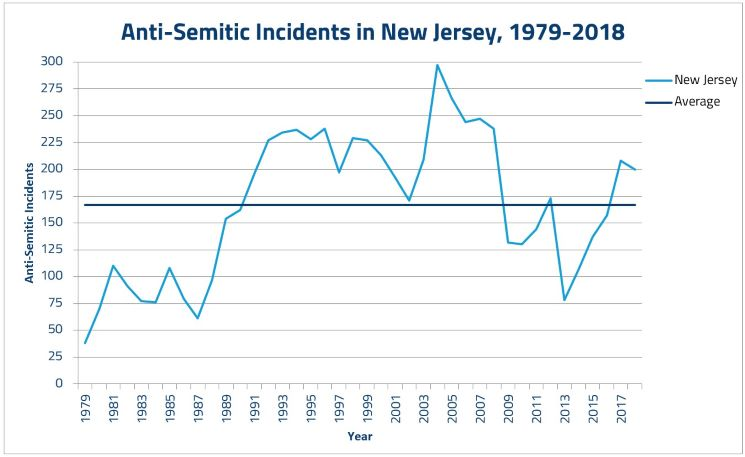 ADL says New Jersey saw the 3rd most anti-Semitic incidents in the U.S. for 2018
