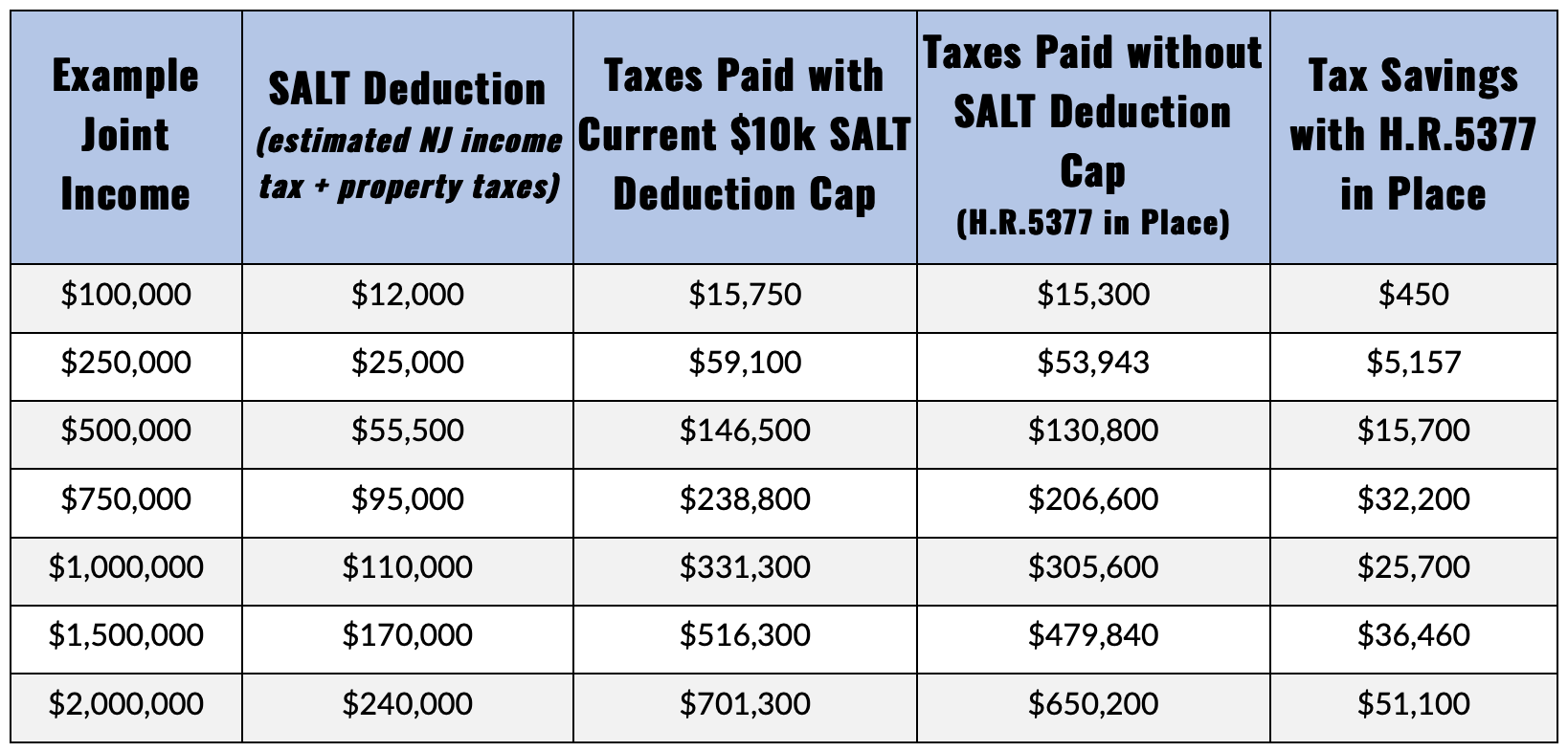 Gottheimer (inadvertently?) admits it: Repealing the SALT cap would mostly help the rich