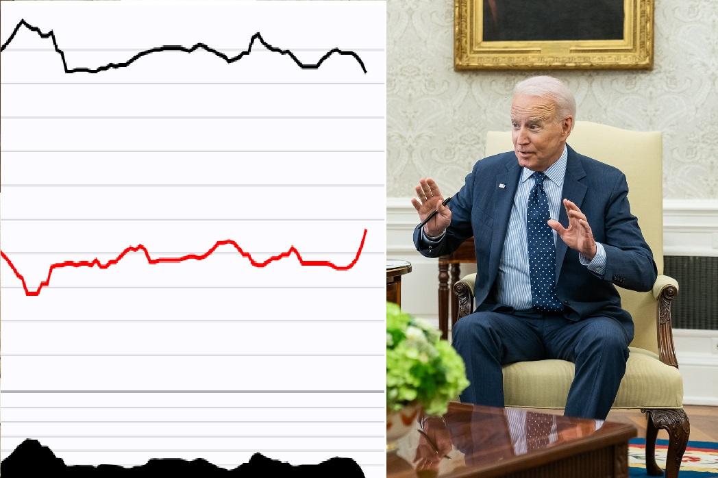Joe Biden's job approval rating is dropping